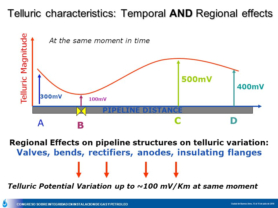 Telluric characteristics: Temporal AND Regional effects
