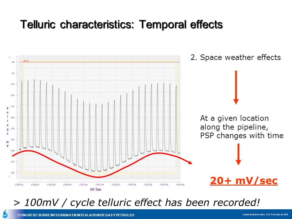 Telluric characteristics: Temporal effects