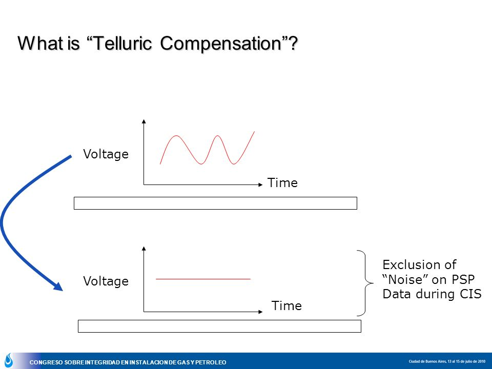 What is Telluric Compensation