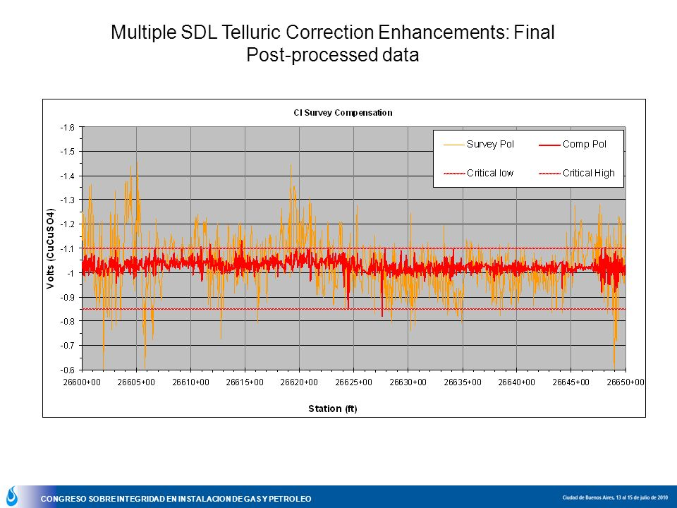 Multiple SDL Telluric Correction Enhancements: Final Post-processed data