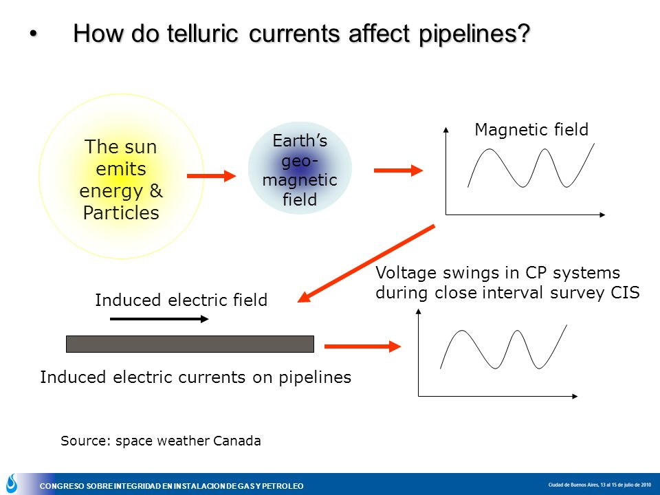 How do telluric currents affect pipelines