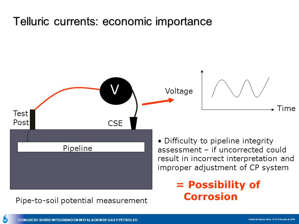 V Telluric currents: economic importance = Possibility of Corrosion