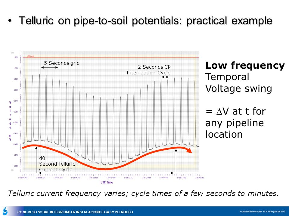 Telluric on pipe-to-soil potentials: practical example