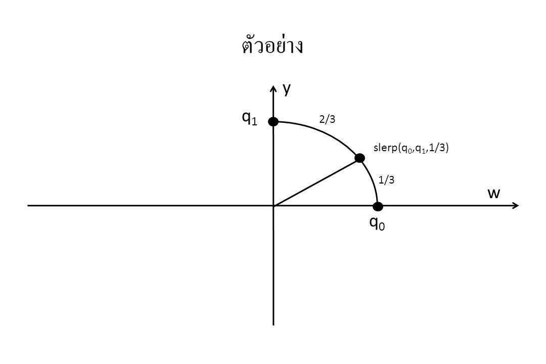 ตัวอย่าง y q1 2/3 slerp(q0,q1,1/3) 1/3 w q0