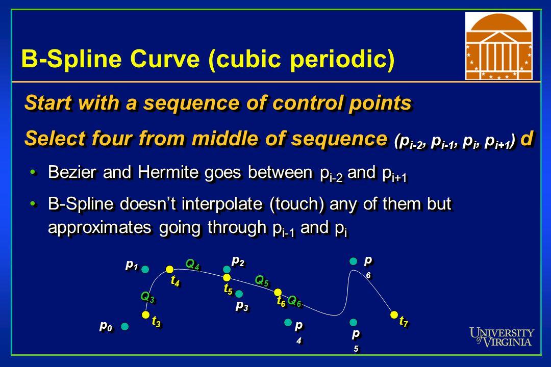 B-Spline Curve (cubic periodic)
