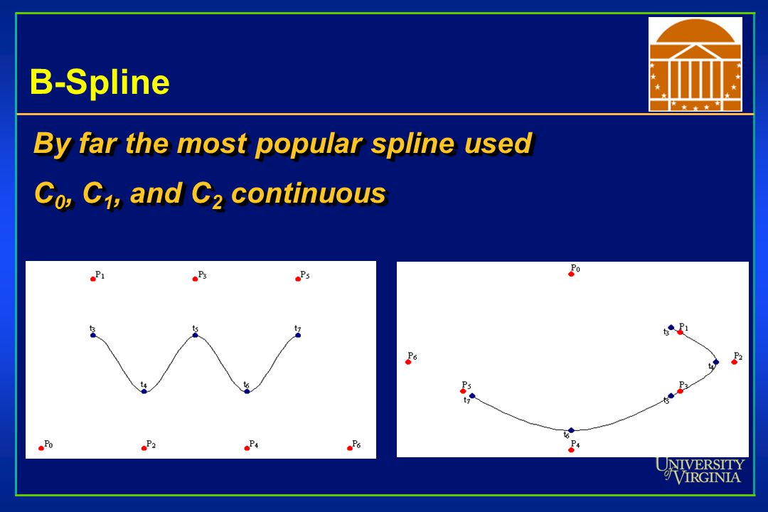 B-Spline By far the most popular spline used C0, C1, and C2 continuous
