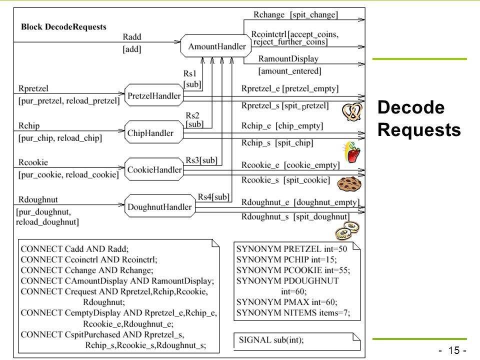 p Decode Requests