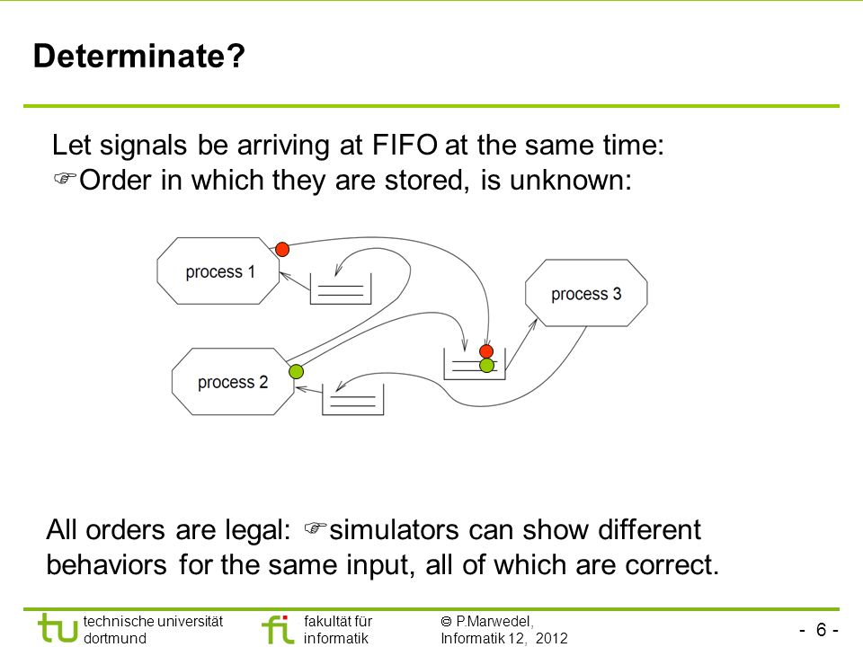 Determinate Let signals be arriving at FIFO at the same time: Order in which they are stored, is unknown: