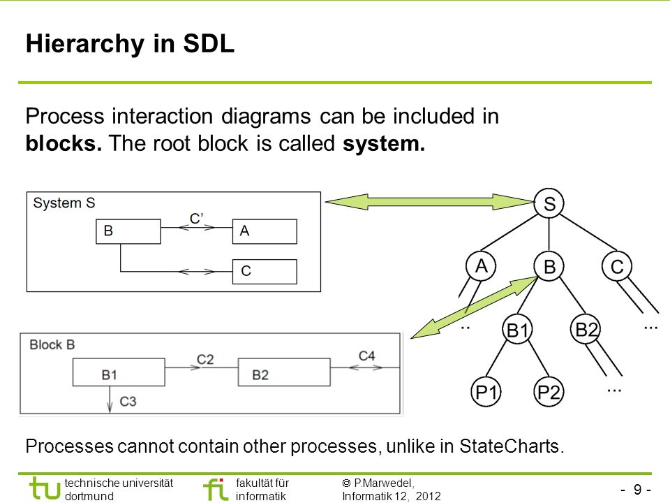 Hierarchy in SDLProcess interaction diagrams can be included in blocks. The root block is called system.