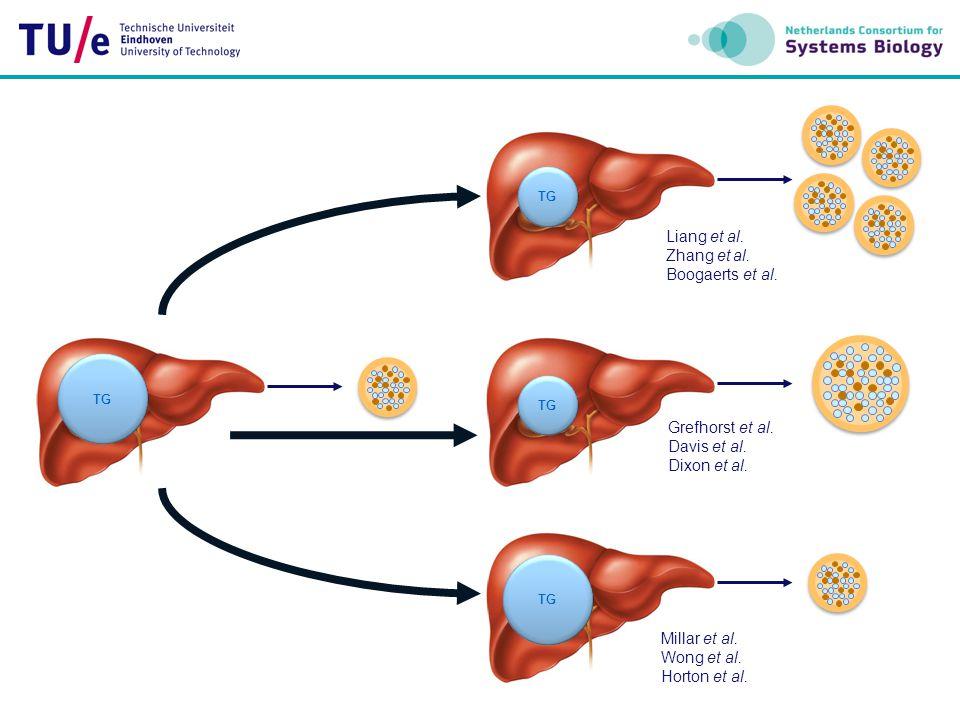 Part I Part II FA metabolism Lipogenesis Lipolysis Ketogenesis