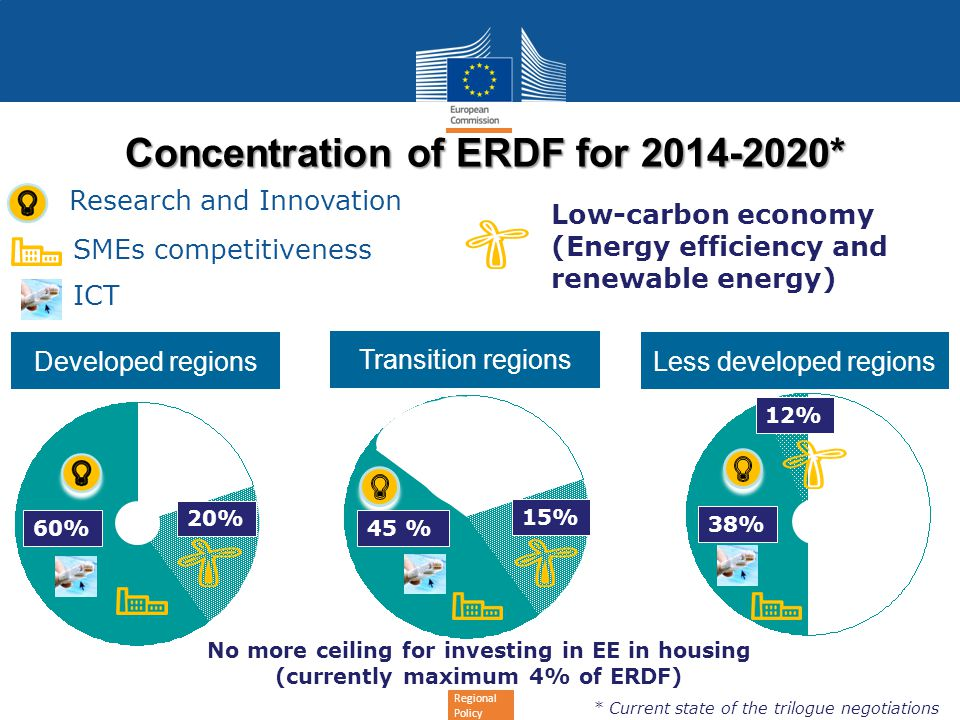 Concentration of ERDF for 2014-2020*