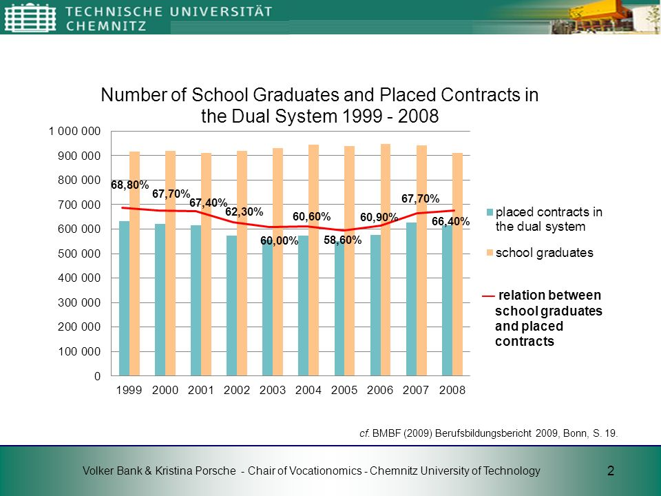 — relation between school graduates and placed contracts