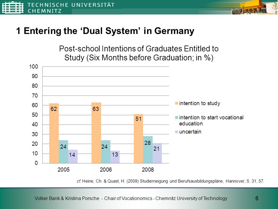1 Entering the 'Dual System' in Germany