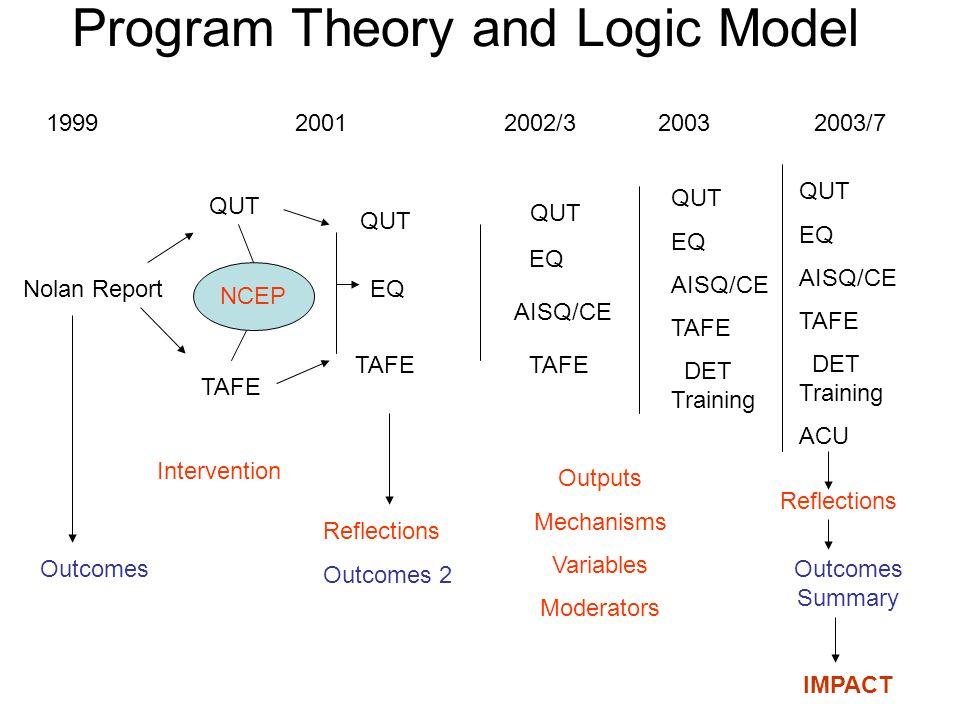 Program Theory and Logic Model