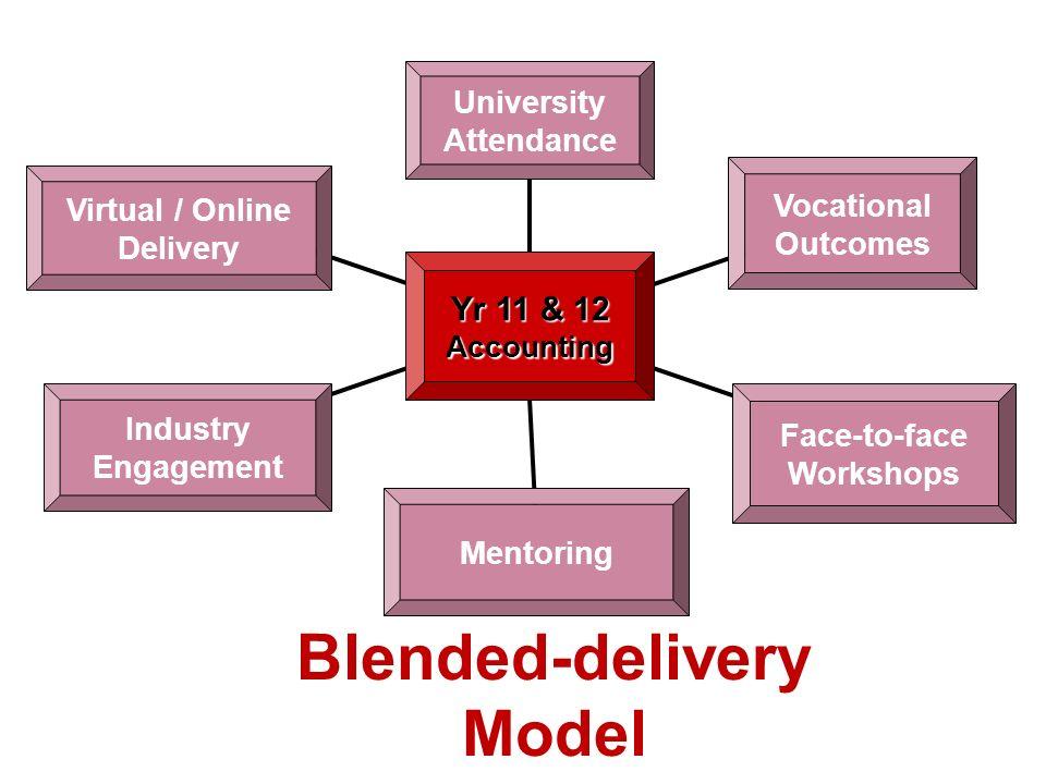 Blended-delivery Model