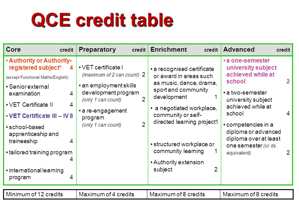 QCE credit table Core credit Preparatory credit Enrichment credit