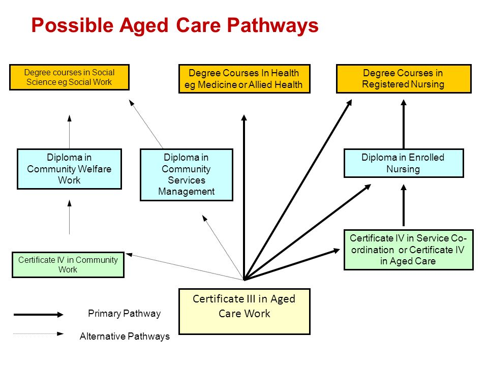 Possible Aged Care Pathways