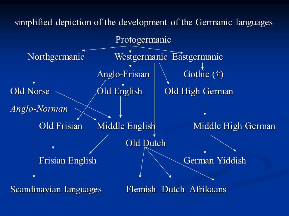 simplified depiction of the development of the Germanic languages