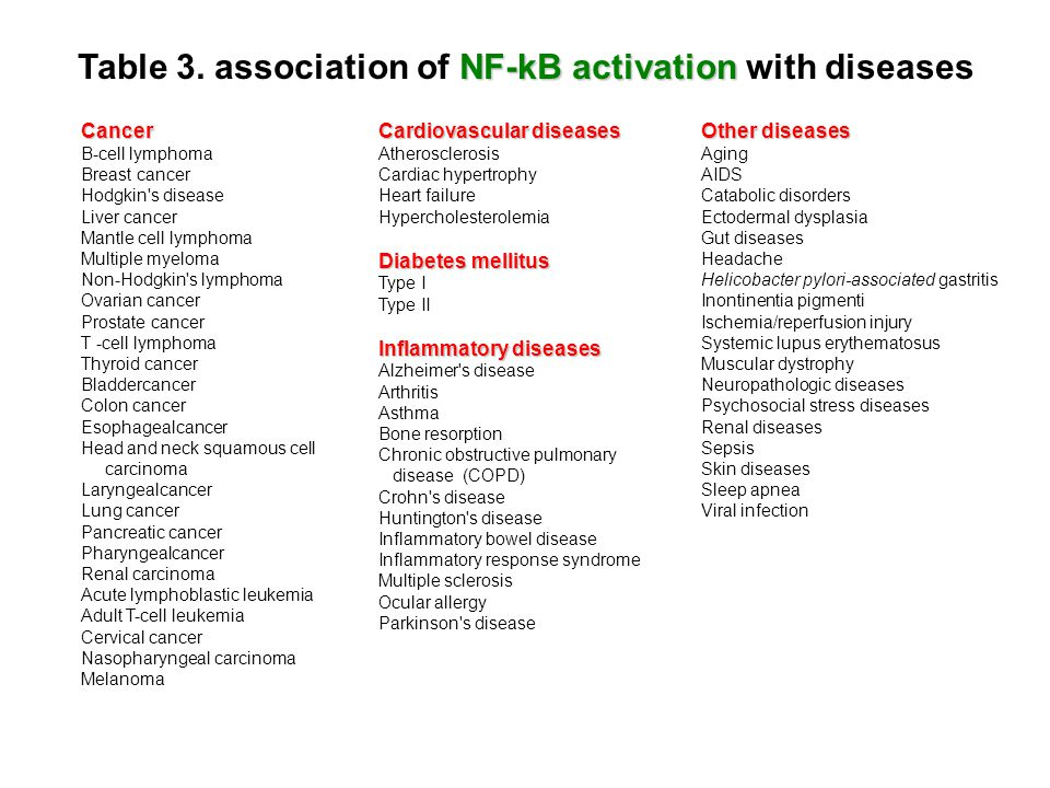 Table 3. association of NF-kB activation with diseases