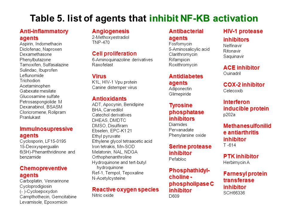 Table 5. list of agents that inhibit NF-KB activation