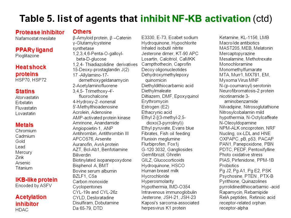 Table 5. list of agents that inhibit NF-KB activation (ctd)