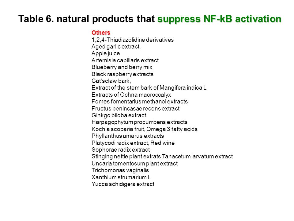 Table 6. natural products that suppress NF-kB activation