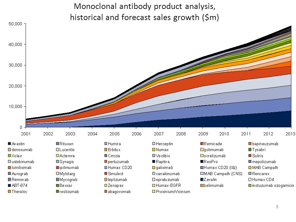 Monoclonal antibody product analysis, historical and forecast sales growth ($m)