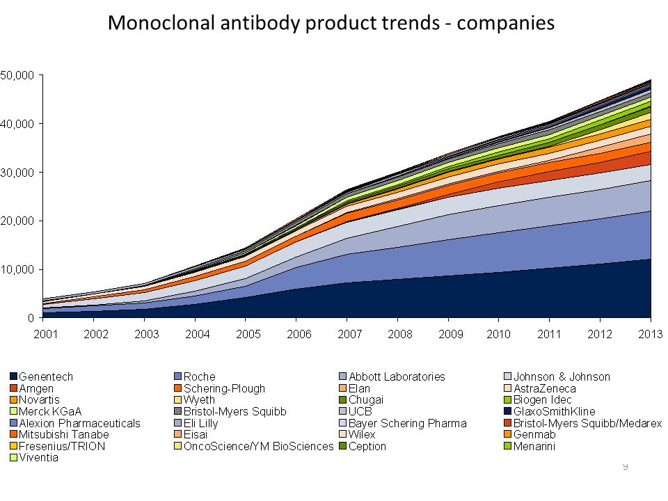 Monoclonal antibody product trends - companies