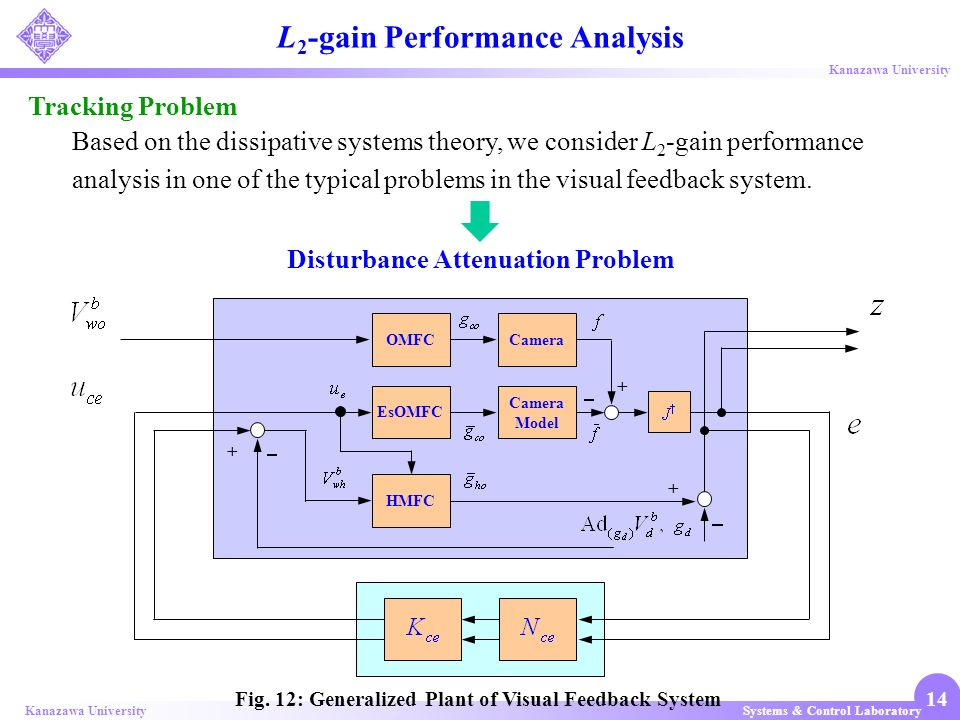 L2-gain Performance Analysis