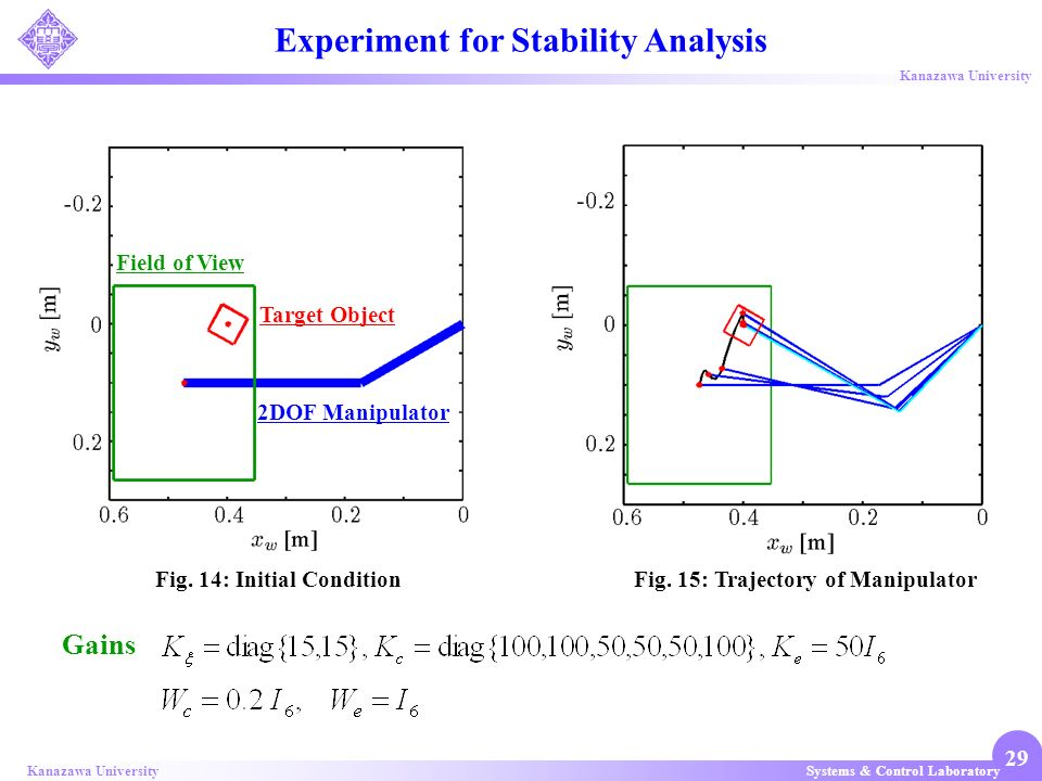 Experiment for Stability Analysis