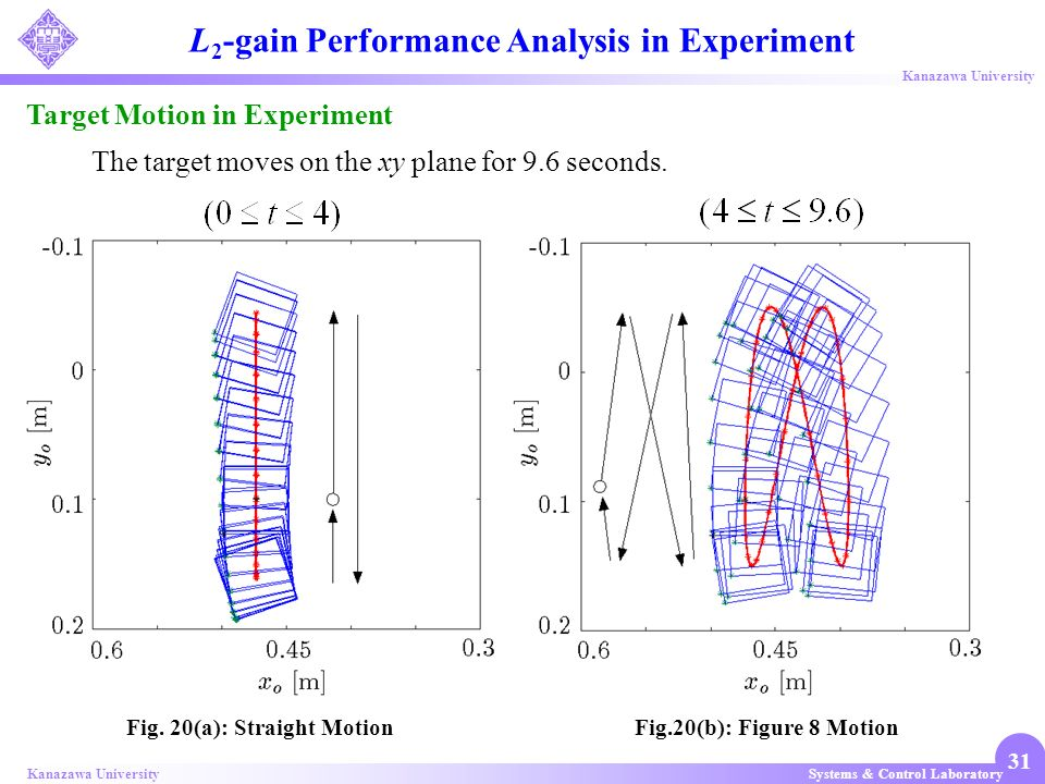 L2-gain Performance Analysis in Experiment