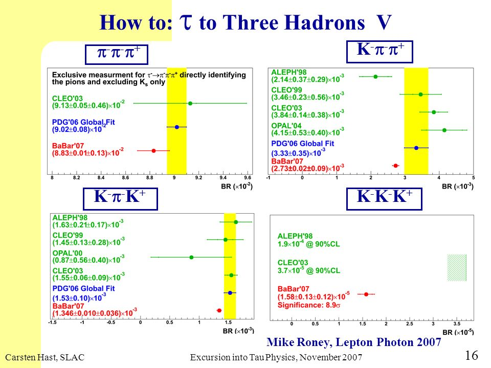 How to: t to Three Hadrons V