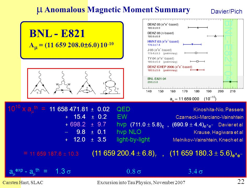 m Anomalous Magnetic Moment Summary
