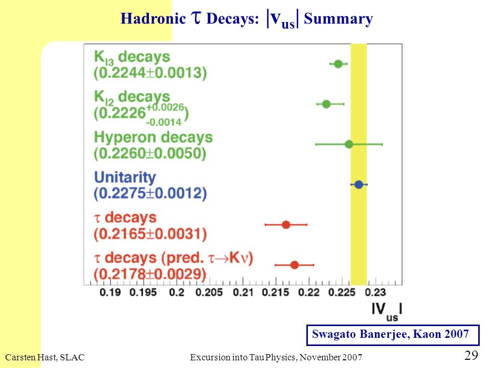 Hadronic t Decays: |vus| Summary
