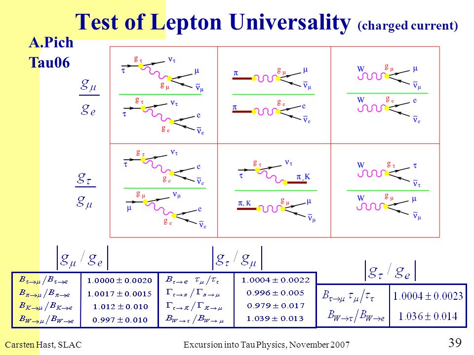 Test of Lepton Universality (charged current)