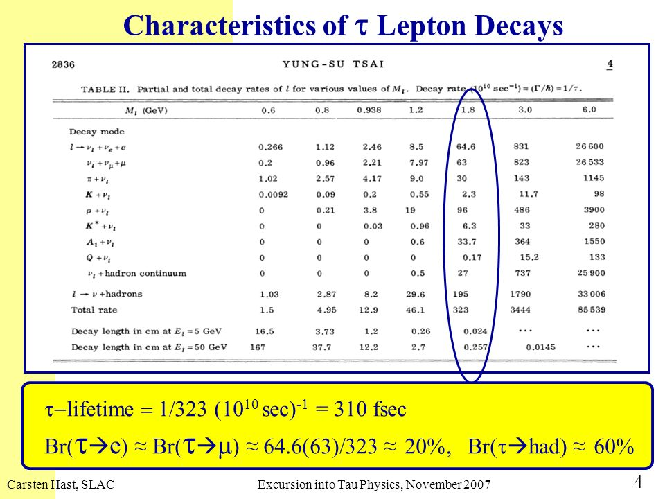 Characteristics of t Lepton Decays