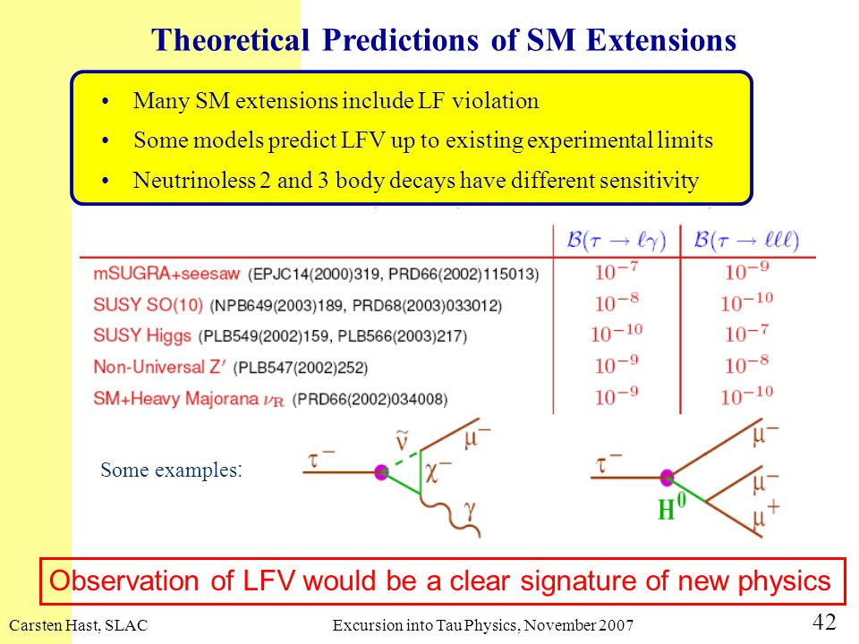 Theoretical Predictions of SM Extensions