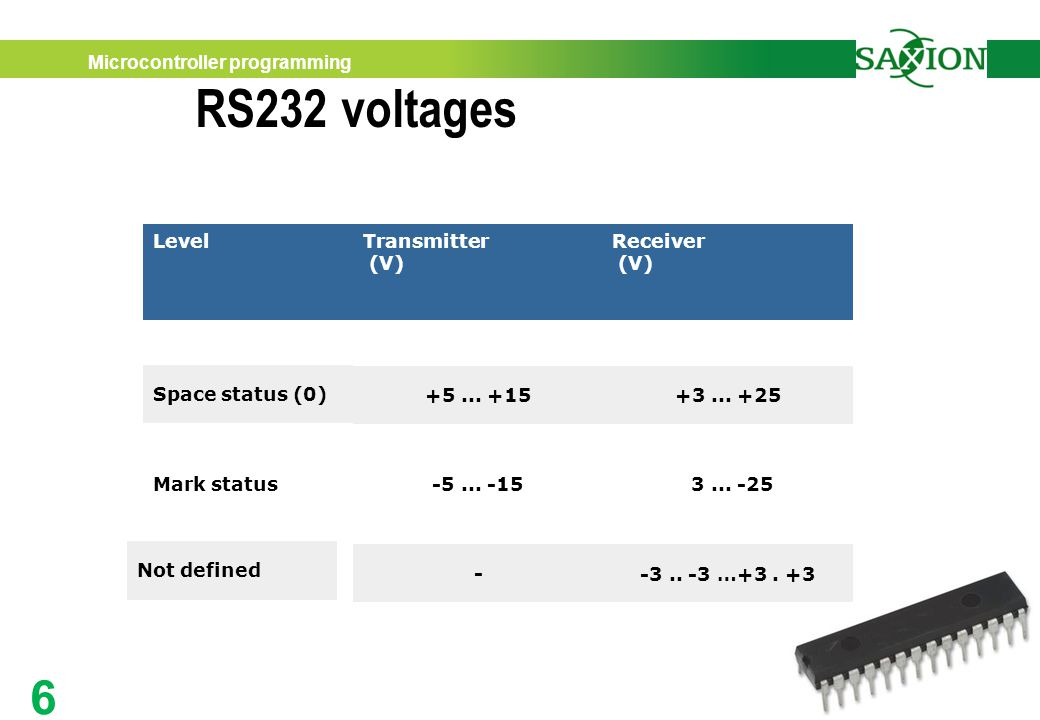 RS232 voltagesA practical approach