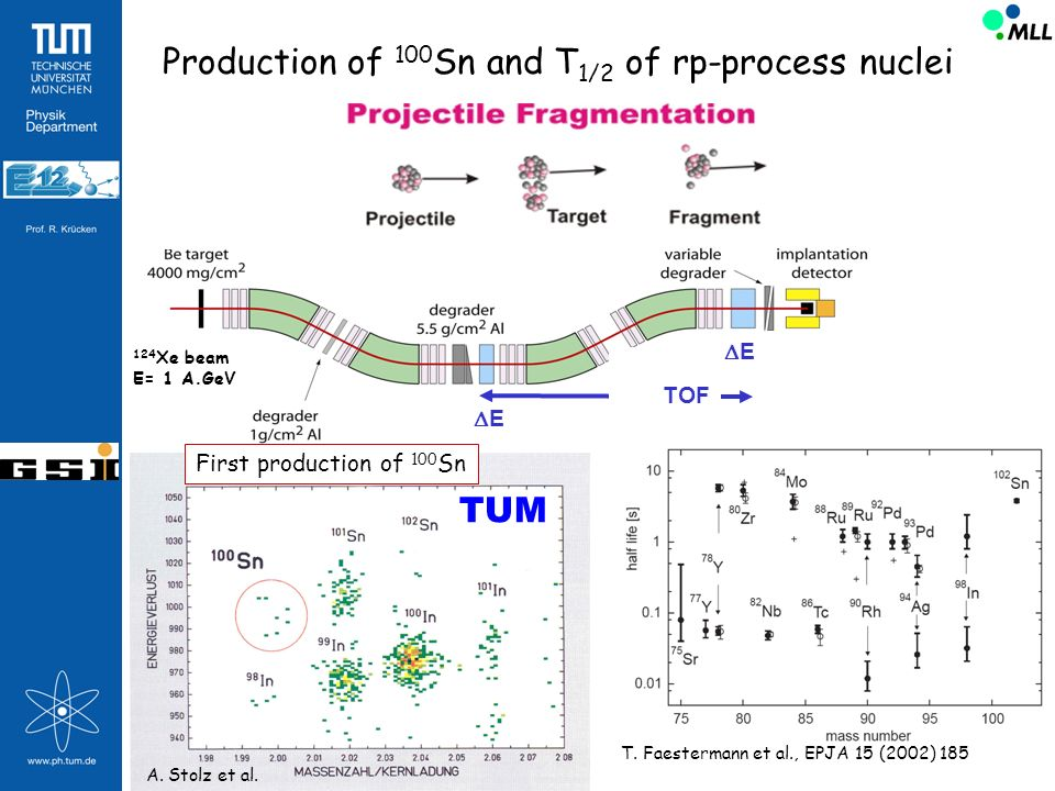 Production of 100Sn and T1/2 of rp-process nuclei