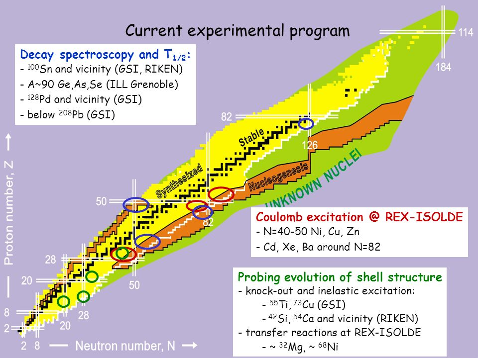 Current experimental program