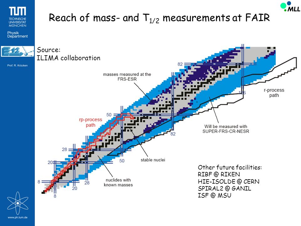 Reach of mass- and T1/2 measurements at FAIR