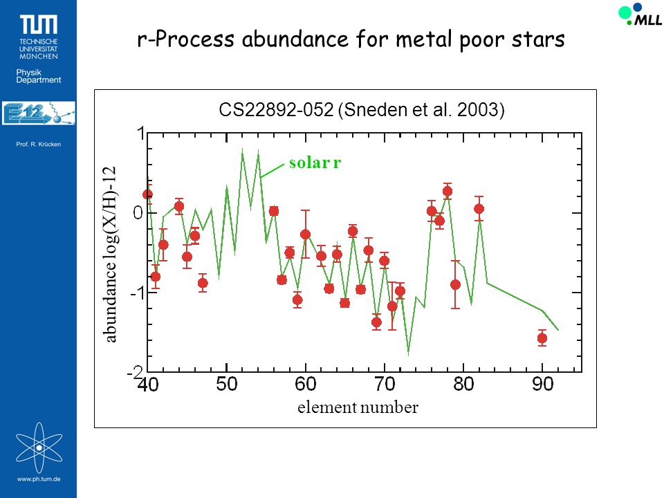 r-Process abundance for metal poor stars