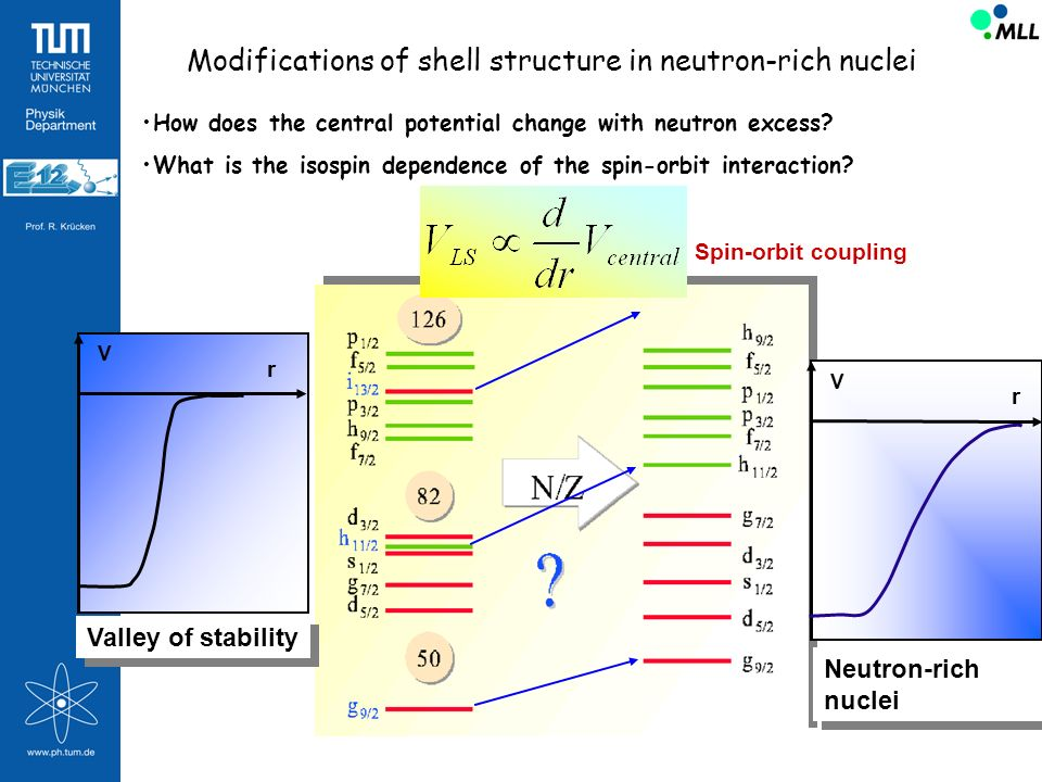 Modifications of shell structure in neutron-rich nuclei