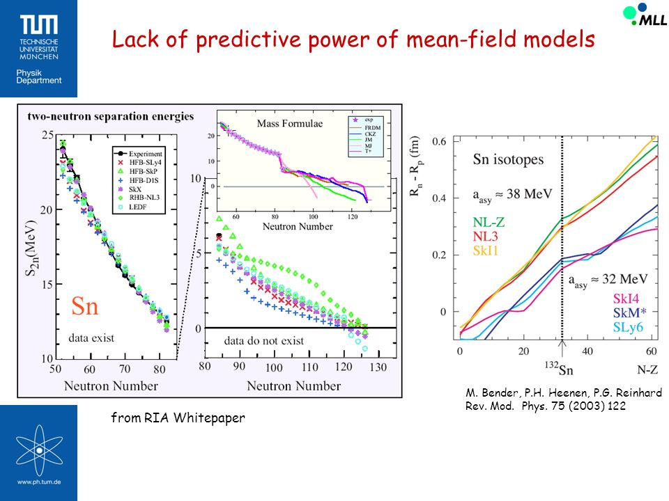 Lack of predictive power of mean-field models