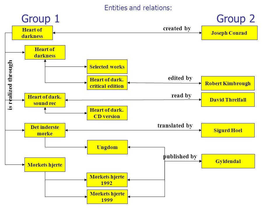 Entities and relations: Group 1 Group 2