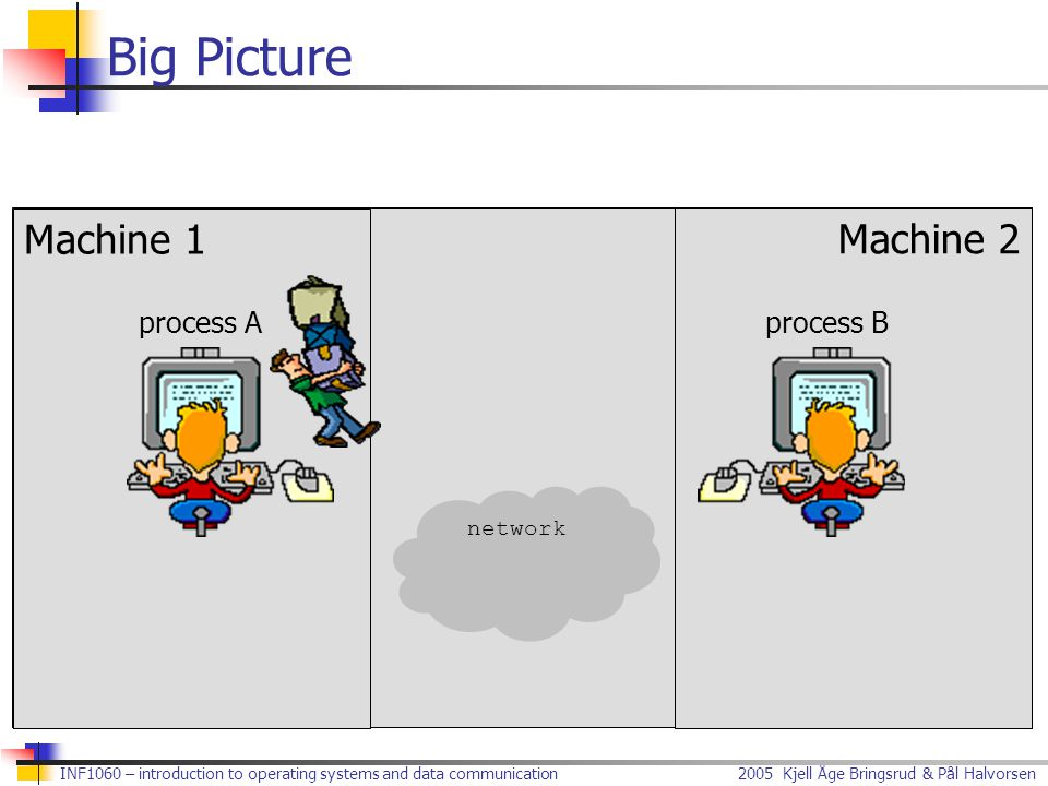 Big Picture Machine Machine 1 Machine 2 network process A process B