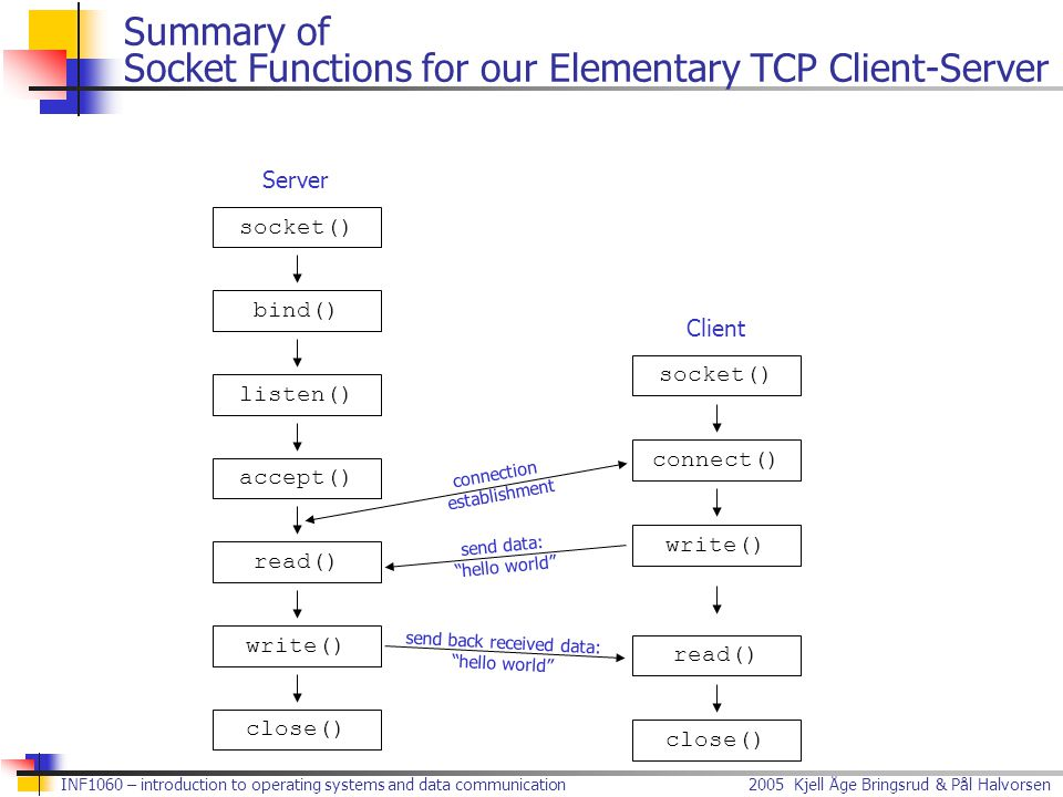 Summary of Socket Functions for our Elementary TCP Client-Server