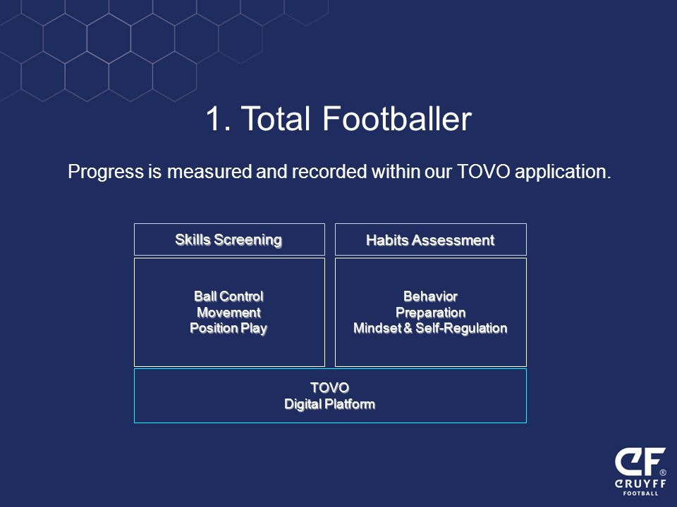 1. Total Footballer Progress is measured and recorded within our TOVO application. Skills Screening.