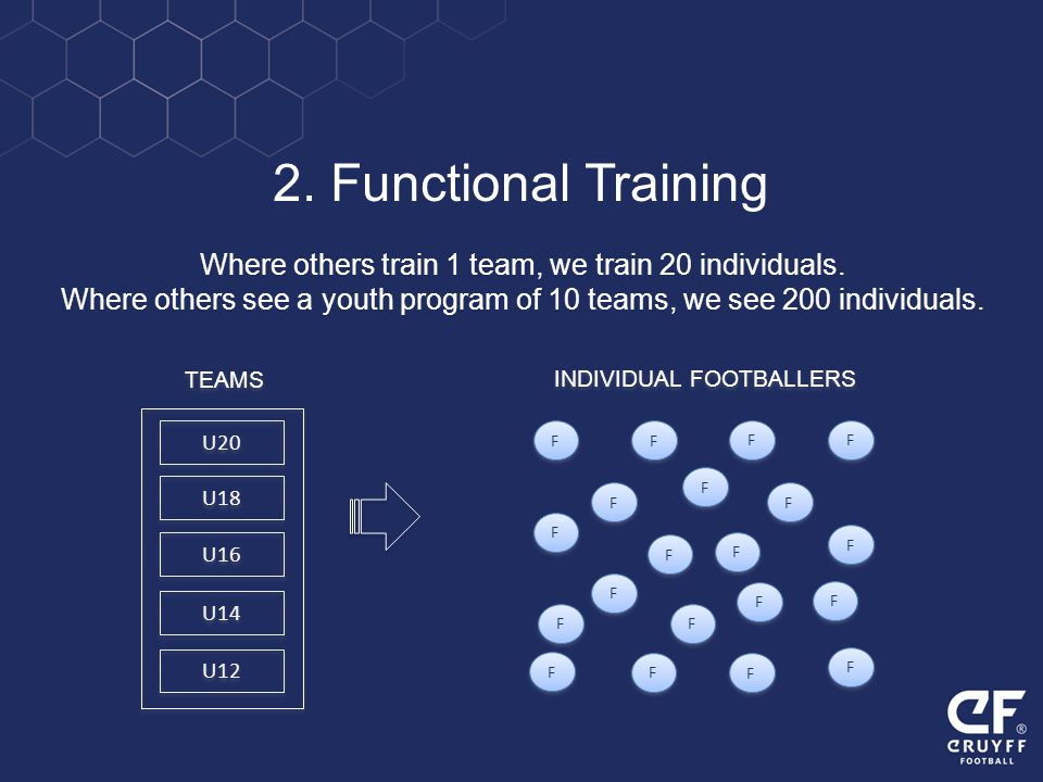 2. Functional Training Where others train 1 team, we train 20 individuals. Where others see a youth program of 10 teams, we see 200 individuals.