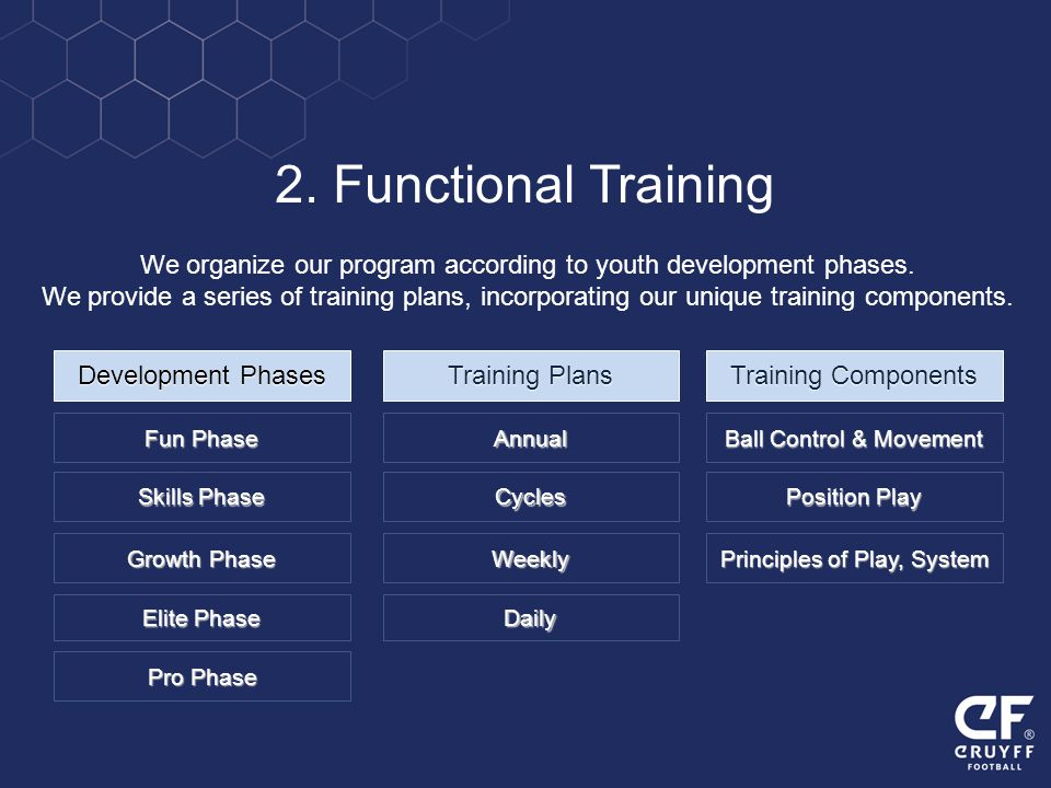 2. Functional Training We organize our program according to youth development phases.